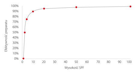 Wykres_jak_powstaje_kosmetyk