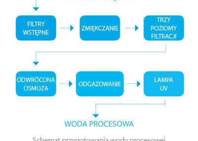 Proces oczyszczania wody do produkcji kosmetyków BANDI