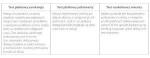 tabela testów