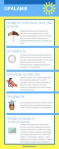opalanie - infografika