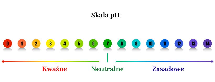 Optymalne pH skóry twarzy wynosi 4,7 do 5,6.