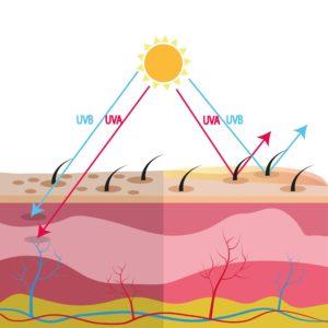 filtry uv odbijają szkodliwe promieniowanie słoneczne lub zamieniają je na energię cieplną