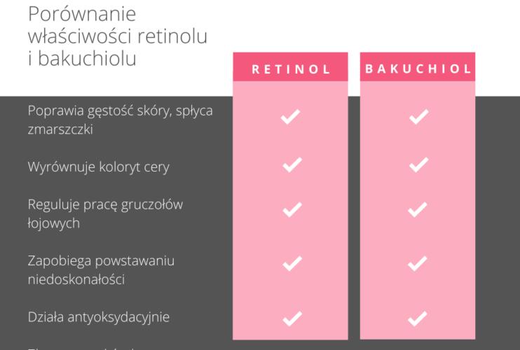 Bakuchiol a retinol